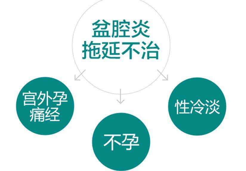 杭州女性患上盆腔炎有什么危害